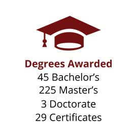 Infographic: Degrees Awarded: 45 Bachelor's, 225 Master's, 3 Doctorate, 29 Certificates