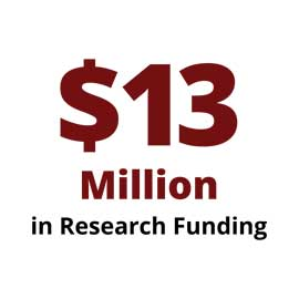 Infographic:  $13 Million in Research Funding